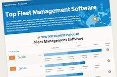 With over 275 fleet management brands, these twenty are the most popular ones out there - see why!