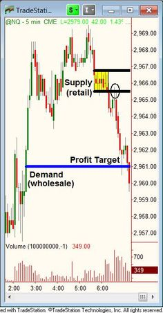 Profitable Trading - Lessons from the Pros Newsletter | Online Trading Academy