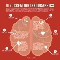 DIY Marketing: Creating an Infographic Everyone Wants to See