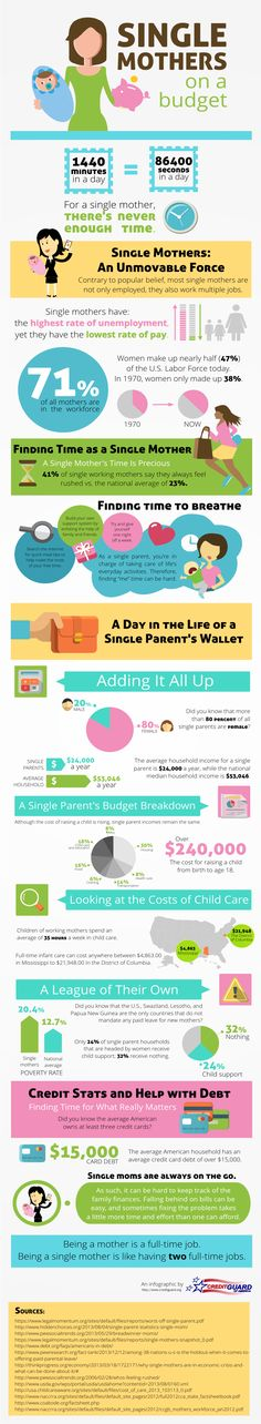 Single Mothers on a Budget #SingleMothers #Budget #Finance #Women #infographic