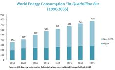 World Energy Consumption *In Quadrillion Btu (1990-2035) The British thermal unit (BTU or Btu) is a traditional unit of energy equal to about 1055 joules. It is the amount of energy needed to cool or heat one pound of water by one degree Fahrenheit. In science, the joule, the SI unit of energy, has largely replaced the BTU.