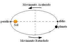 Você sabe o que as leis do movimento planetário representam? Confira aqui!
