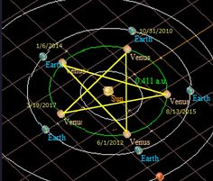 Venus Pentagram formed by each Venus Transit over the Sun as seen from Earth
