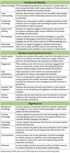 NAPLAN 2011 Teaching Strategies