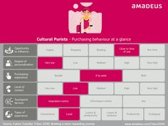 Cultural Purists are quite specific when it comes to their purchasing habits. Get to grips with them if you want to delight this tribe. For more insights, check out this blog post: http://www.amadeus.com/blog/30/10/defining-the-purchasing-behaviour-of-a-cultural-purist/  #CulturalPurist #Tribes2030