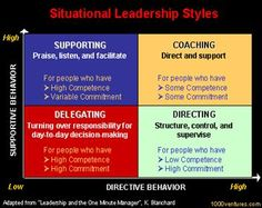 Can You Adjust Your Leadership to the Situation? Situational leadership is a term developed by Ken Blanchard. As a situational leader you are able to adapt your leadership style to fit the situation of your team member or employee. This means you can deploy four different leadership styles depending on the situation. http://steveonleadership.com/post/can-you-adjust-your-leadership-to-the-situation.html