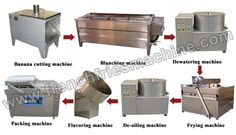 Small Scale Banana Chips Production Line, Plantain Chips Making Machine Potato Chips Machine, Production Line, Packing Machine, Banana Chips, French Fries, Scale, Link, French Fries Crisps, Weighing Scale