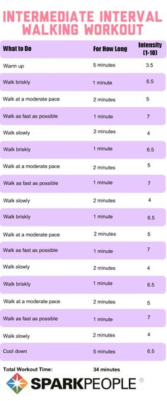 Interval #workout for intermediate-level walkers | via @SparkPeople #walk #walking #fitness #exercise