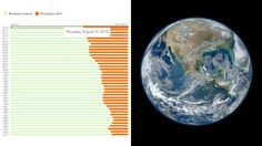 Earth Overshoot Day keeps getting earlier - We are consuming more than the Earth can produce #Earth