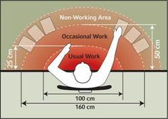 Optimal arrangement of workstation to reduce pain and injury.