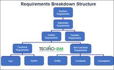 Requirements managing tool every project manager must own - RTM Requirements Traceability Matrix is a scope control tool that helps ensure that the requirements and related deliverables remain stable and linked back to their baseline and the original source is, the stakeholder who requested them. Download RTM template to help you keep requirements in line #rtm #requirements #projectmanagement Project Management Templates, Meant To Be, Projects, Log Projects, Blue Prints
