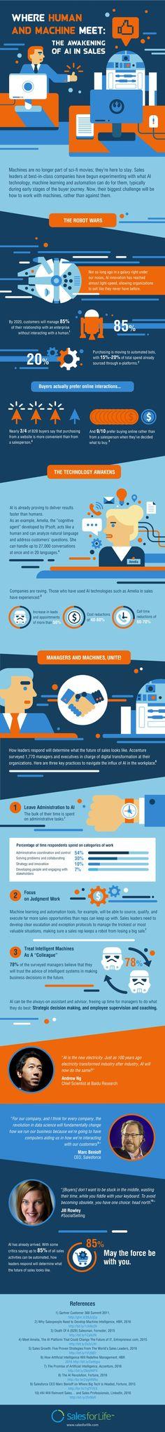 Infographie | Le futur de la vente B2B passera par l'Intelligence Artificielle | Sparklane