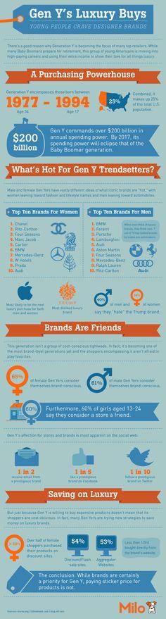 What Luxury Brands the Gen Y crave for - enfin, si l'on croit au mythe de la g& Y Digital Marketing Strategy, Business Marketing, Marketing Strategies, Marketing Ideas, Business Tips, Luxury Branding, Branding Design, Behavioral Analysis, Information Graphics