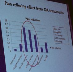 Pain relief effect from osteoarthritis - what really helps .. No medication and yes to exercise and moving