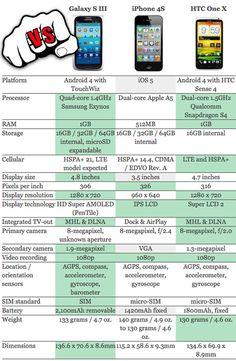 Smartphones comparison - Smasung galaxy s3 iphone 4s, HTC
