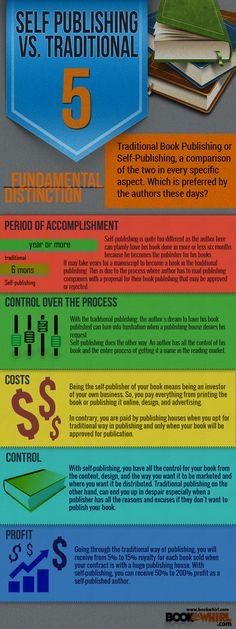 Self-Publishing VS Traditional [Infographic]