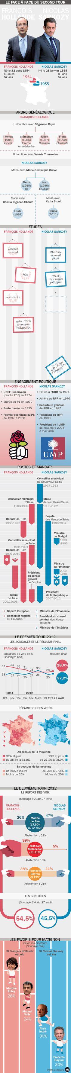 Le face à face Hollande - Sarkozy en une infographie
