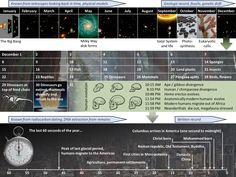 Cosmic Calendar - Wikipedia, the free encyclopedia   The 13.8 billion year history of the universe mapped onto a single year, as popularized by Carl Sagan. At this scale the Big Bang takes place on January 1 at midnight, the current time is December 31 at midnight, and the longest human life is a blink of an eye (about 1/4th of a second).