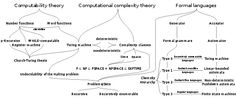 Theoretical computer science - Theory of computation - Wikipedia, the free encyclopedia