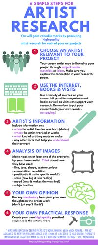 Design artist research steps infographic - poster, handout or bookmark Handy book mark to remind students how to do this properly.Handy book mark to remind students how to do this properly. High School Art, Middle School Art, Arte Gcse, Art Analysis, Art Doodle, Gcse Art Sketchbook, Sketchbooks, Art Worksheets, 3d Studio