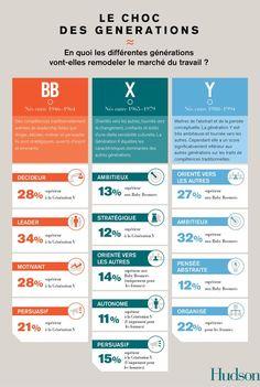 Le cabinet de conseil en recrutement Hudson a étudié les différences entre les trois générations réunies en entreprise : babyboomers (nés entre 1946 et 1964), génération X (née entre 1965 et 1979) et génération Y (née entre 1980 et 1994). De quoi...