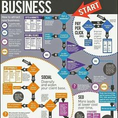 A Simple Guide To Help Build Your Business Online. #Infographic #socialmedia #brand #post #share #like4like #photooftheday #visuals #pictureoftheday #videooftheday #fashionblogger #advertising #marketing #branding #website #search #mobile #app #conversation #videos #hashtags #blogger #technology #content #scheduling #google #internet #email #ROI #effective PHOTOCREDIT @MEDIAPLANNING