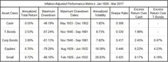 Looking back at asset class performance over the course of market history, we notice a hierarchy of excess returns. Small caps generated excess returns over broad equities, which generated excess … Asset Management, Looking Back, Stock Market, Investing, Marketing