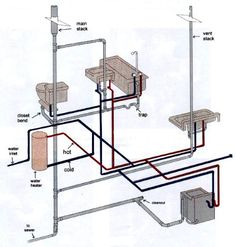 Plumbing Drain/Waste/Vent System  http://www.make-my-own-house.com/images/plbig1.jpg