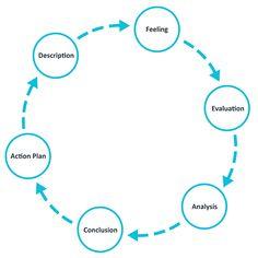 Reflective Practice & Gibbs Reflective Cycle | Marjon Academic Skills Learning Zone | 87y7 | Reflective practice. Gibbs reflective cycle. Study skills