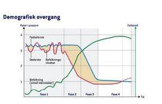 demografisk overgang - Google-søk Line Chart, Diagram, Google, Egg
