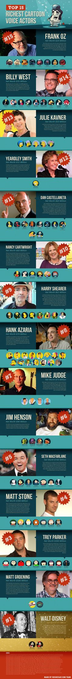 "Top 15 Richest Cartoon Voice Actors Infographic (=^.^=) Thanks, Pinterest Pinners, for stopping by, viewing, re-pinning, & following my boards.  Have a beautiful day! ^..^ and ""Feel free to share on Pinterest ^..^ #comicbookheros #unocollectibles"