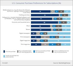 U.S. Consumer Preferences for Newspaper Subscriptions
