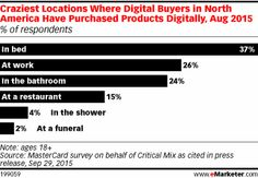 Craziest Locations Where Digital Buyers in North America Have Purchased Products Digitally, Aug 2015 (% of respondents)