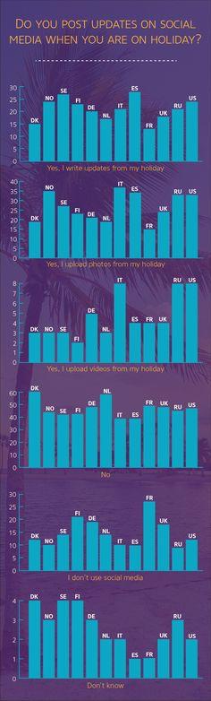 réseaux sociaux et vacances : qui poste et quoi?