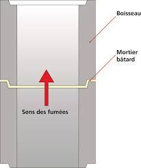 comment construire une chemin e en brique recherche google chemin e pinterest google. Black Bedroom Furniture Sets. Home Design Ideas