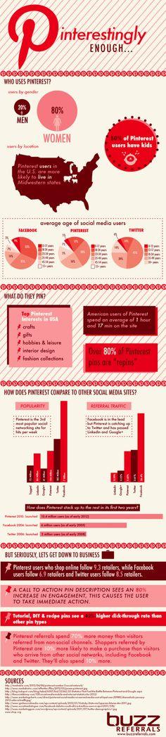 Usas #Pinterest suficiente? #Infografia
