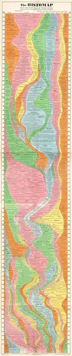 History of the World Infographic.  I love that there is one showing different cultures simultaneously. It's hard for me to place what else is going on in the world at the same time when learning them all separately.