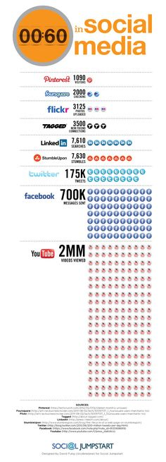 Every 60 seconds in social media infographic. This just goes to show how much our lives are taken over by social media. Really interesting to see how people are using sites. Mundo Marketing, Marketing Trends, Inbound Marketing, Content Marketing, Internet Marketing, Online Marketing, Social Media Marketing, Facebook Marketing, Marketing Tools