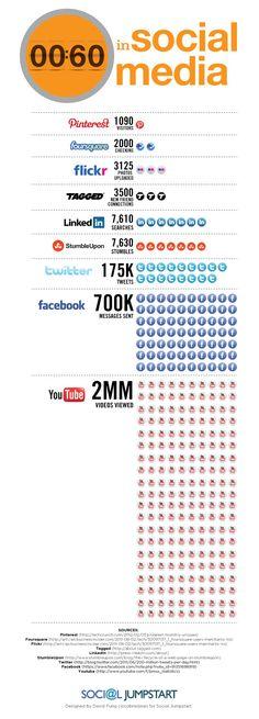Mira la #infografia de Social Jumpstar que muestra lo que suscede en 60 segundos en las redes sociales. #socialMedia
