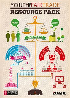 Youth Fair Trade Infographic: a comprehensible resource for youth to step up and join the fair trade movement :)