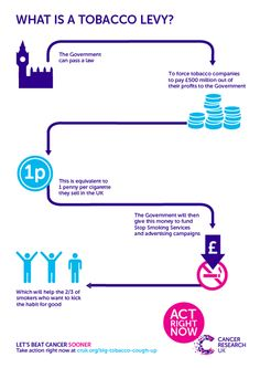Tobacco tax to pay for tobacco prevention | Cancer Research UK