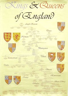 Art Kings Queens of England royal-line-of-succession My Family History, All Family, World History, History Class, Tudor History, European History, British History, British Royal Family Tree, Royal Family Trees