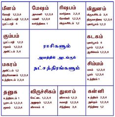 Tamil Astrology, Astrology Stars, Astrology Books, Astrology Numerology, Tamil Motivational Quotes, Apj Quotes, Tamil Love Quotes, Life Quotes, Spiritual Stories