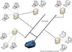 Axolotl Technologies: Virtualizacion :: Parte 2