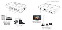 Tv Tuner, Vhs To Dvd, Video Capture, Video Card, Docking Station, Multimedia, Closer, Usb, Play