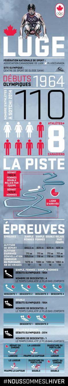 An infographic on the Winter Olympic sport of Luge, its history, rules, and features. Olympic Idea, Olympic Sports, Olympic Games, Luge, Class Games, 2018 Winter Olympics, French Classroom, Winter Sports, Physical Education
