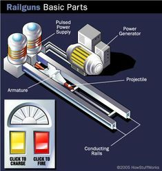 Railguns Basics A rail gun is basically a large electric circuit, made up of three parts: a power source, a pair of parallel rails and a moving armature. Tesla Technology, Science And Technology, Diy Electronics, Electronics Projects, Survival Gear, Survival Skills, Electric Circuit, Sci Fi Armor, High Tech Gadgets