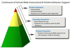 PBIS (positive behavior interventions and support) was implemented in my home base school two years ago. Behavior Management, Classroom Management, What Is Pbis, Positive Behavior Support, Elementary School Counseling, Pbis School, School Counselor, Classroom Behavior, Art Classroom