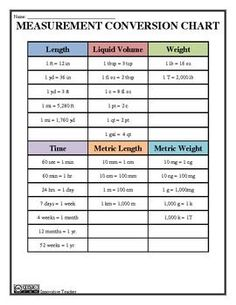 Math Conversion Chart For Length Between Systems  Teacher Stuff