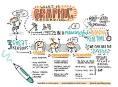 Awesome Resources to Create Visual Notes, Graphic Recordings & Sketchnotes Visual Thinking, Design Thinking, What Is Sketch, Lettering, Formation Management, Visual Note Taking, Visual Learning, Images And Words, Sketch Notes